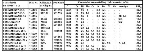 Staalsoorten tabel
