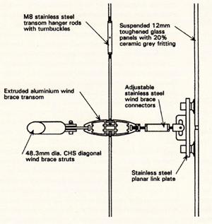 Mechanische Verbindingen In De Architectuur